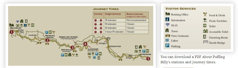 Puffing Billy steam train route